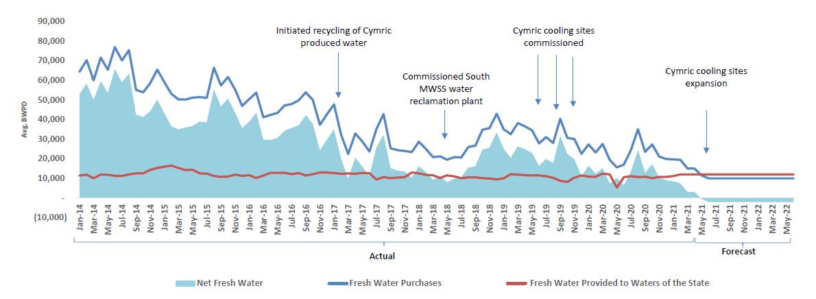 Sentinel Peak's freshwater reduction success